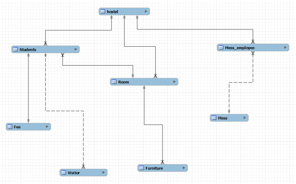 hostel management system er diagram 2010 pontiac vibe stereo wiring database project the basic purpose of designing this is to get rid from manual entry and record try give easy simple for