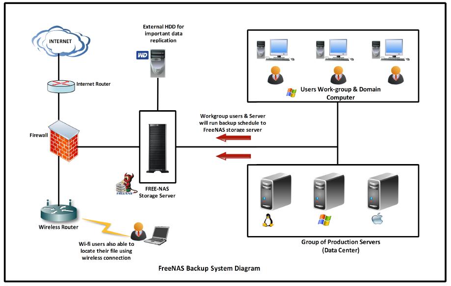 Bumi Al Farisi: Backup Solution System (FreeNAS)