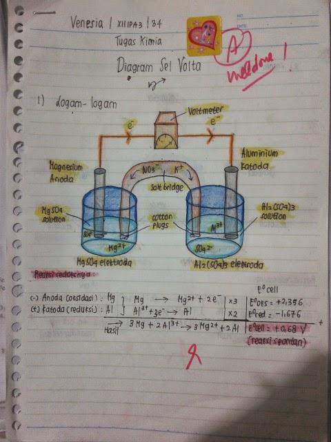 Portofolio diagram sel volta kelas 12 ipa kimia industri hal yang penting diperhatikan pada pembuatan diagram volta adalah arah elektron yang mengalir dari anoda ke katoda jadi pastikan bahwa logam logam sebagai ccuart Choice Image