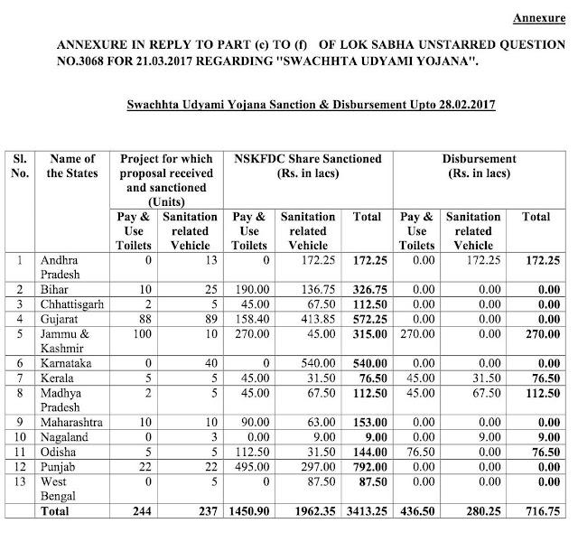 Swachhta+Udyami+Yojaona+Sanction+Disbursement