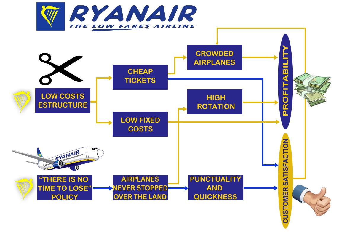 cheap ryanair flights