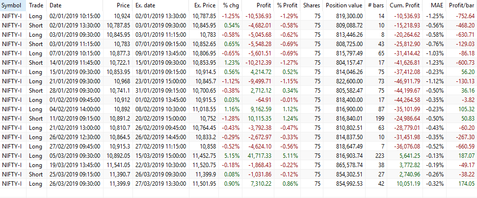 First Quarter Performance report of our trading Strategies