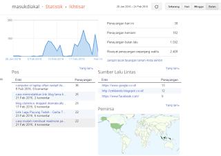 statistik blog menurun drastis bila tidak memposting artikel baru atau tidak online - blog