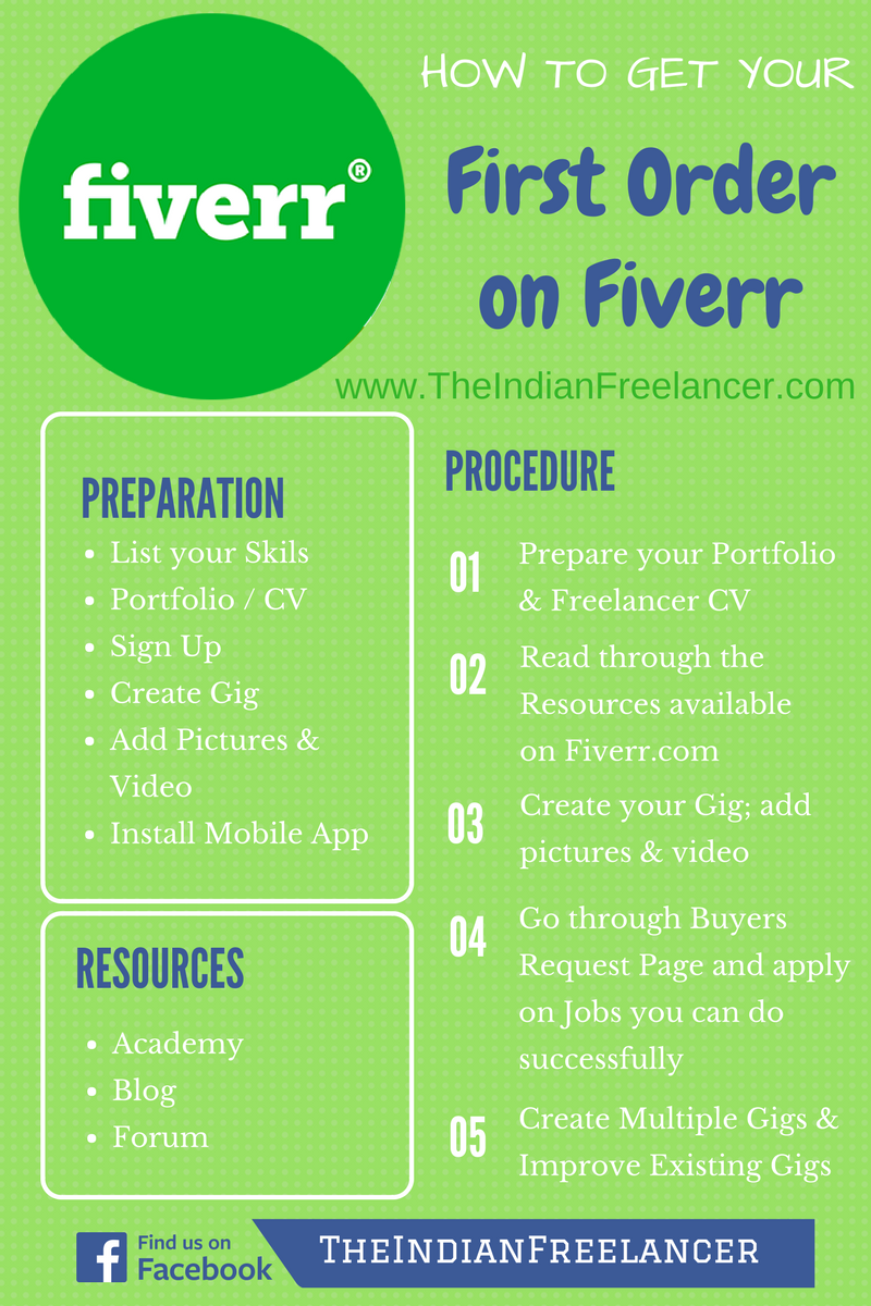 the indian freelancer how to get your first order on fiverr