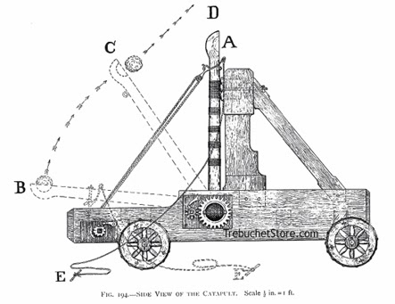The 1709 Blog: Who needs copyright if you've got catapults?