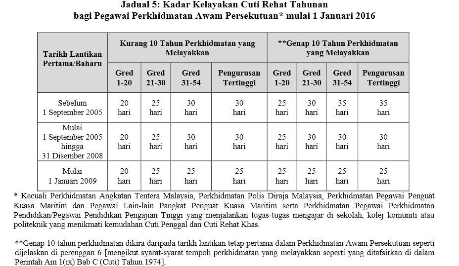 jadual jumlah cuti tahunan kakitangan kerajaan terkini 2016
