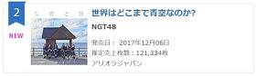 NGT48 2nd Single first day sales reach 121k copies