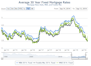 """Mortgage Rates' Week Goes From Bad to Worse"""
