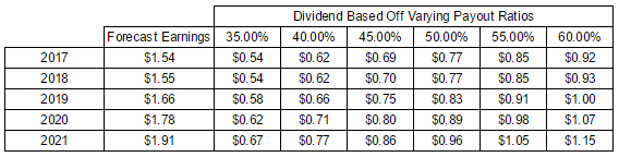 Bank of America (BAC) Potential Dividend Payments Based off Payout Ratios