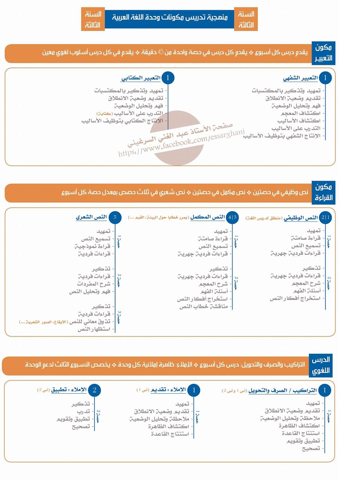 منهجية تدريس مكونات وحدة اللغة العربية هدية لأساتذة المستوى الثالث