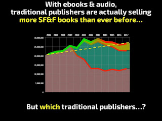 Author Earnings Audio Sales