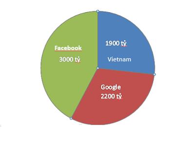 Doanh thu kinh doanh online khổng lồ tại Việt Nam