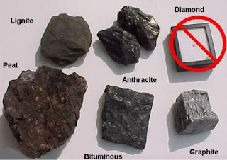 Pengertian dan Klasifikasi Batubara