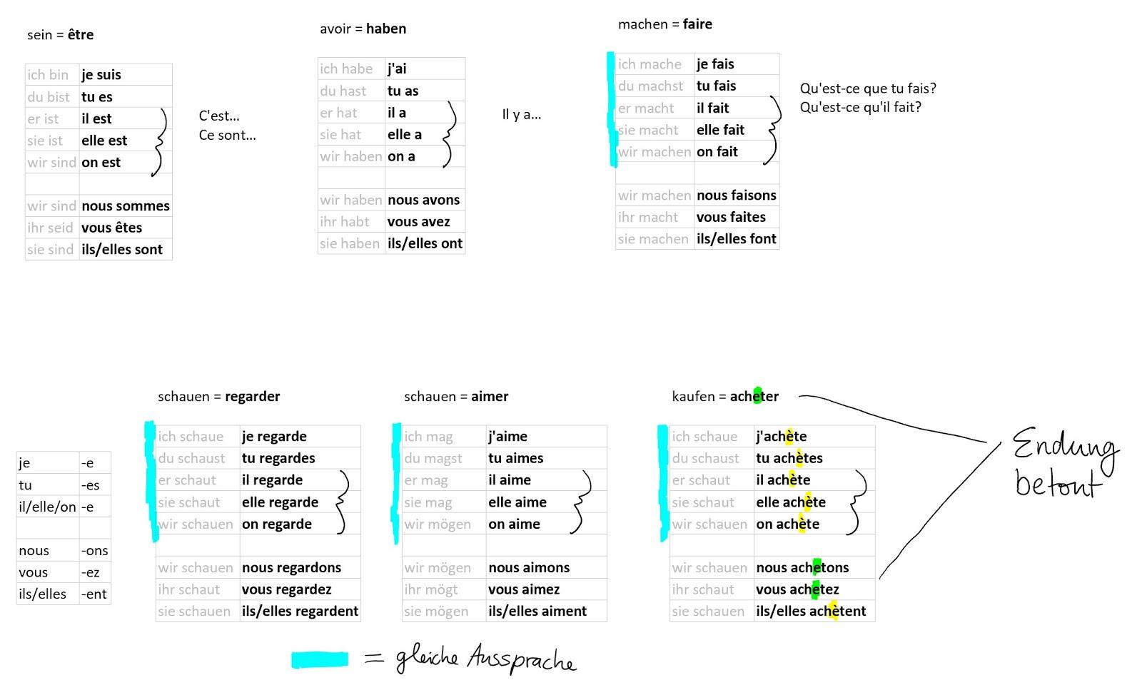 Französisch regelmäßige verben