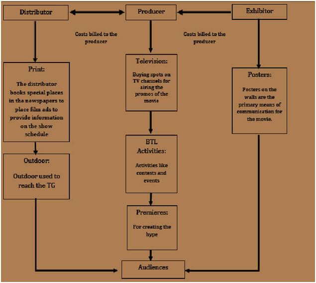 Dissertation reports in marketing
