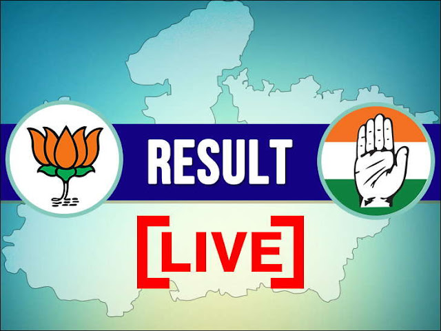 Live Assembly Election Results 2018: Live updates & coverage on Chhattisgarh, Madhya Pradesh, Rajasthan, Telangana, Mizoram Elections 2018. Get latest election news, videos, vote counting updates on Vidhan Sabha Results, election results, election result, Chhattisgarh election results, Madhya Pradesh election results 2018, Rajasthan election results 2018, Telangana election results, Mizoram election results, election result news, election results 2018,assembly election results 2018,election result 2018,rajasthan election results,assembly election 2018,telangana election results,election 2018,telangana election results 2018,mizoram election results,election result,madhya pradesh election results,assembly elections 2018,election results,mp election results,election results live,election,mp election result,telangana elections 2018