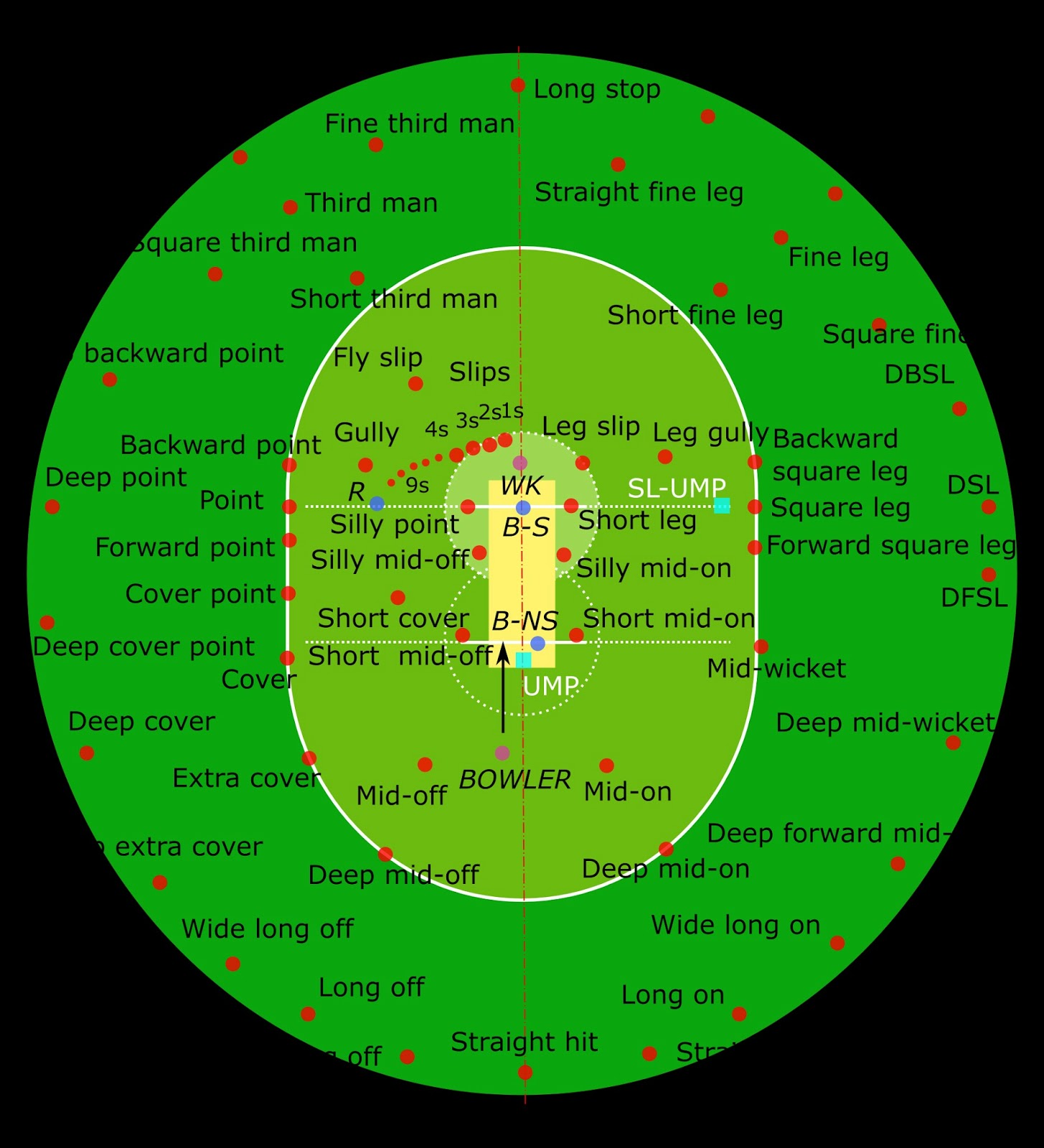 Cricket field positions map pdf