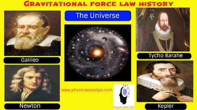 gravitational force and gravitational constant,gravitational force formula,gravitational force of earth