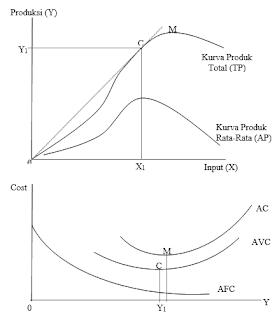 Kurva Biaya Total rata-rata (Average Cost)