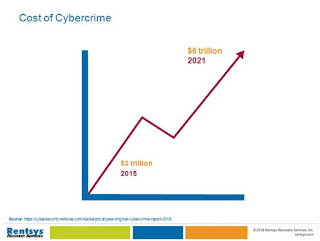 Cost of Cybercrime Presentation Slide