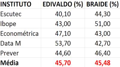 CUIDADO ELEITOR!! As pesquisas e o jogo por trás da disputa em São Luís
