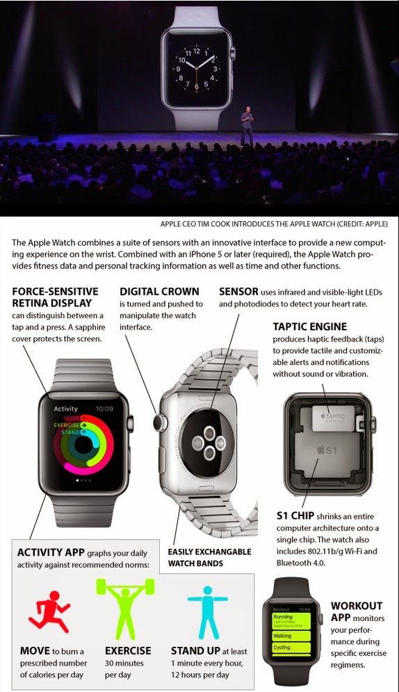 Apple Announces Wearable Watch Features
