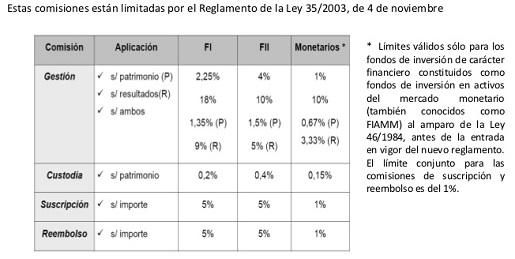 comisiones-fondos