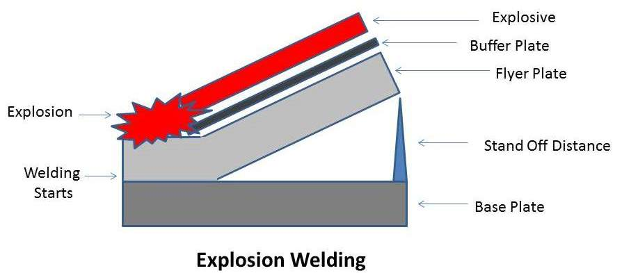 explosion welding principle working types application rh mech4study com Explosion Welding Information Weld Pool