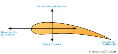 Mô hình lực nâng khí động học