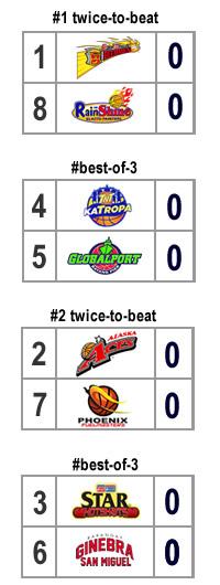 quarterfinal bracket scenario 4