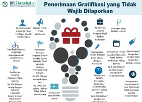 Peraturan Direksi BPJS Tentang Pedoman Pengendalian Gratifikasi di Lingkungan BPJS