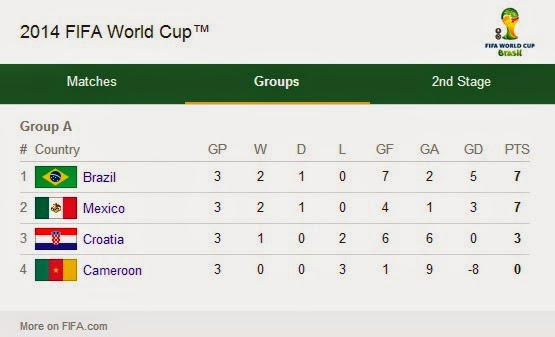 standing of Brazil for the FIFA World Cup 2014