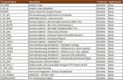 SAP BW/4HANA, SAP HANA Certifications, SAP HANA Learning, SAP HANA Guides, SAP HANA Study Materials