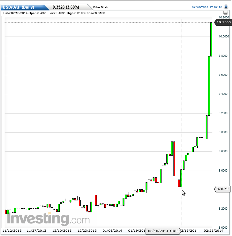 On February 13 The Hryvnia Went For 8 41 To Us Dollar Today It S 10 15 That Is A Decline Of 17 14 In Two Weeks