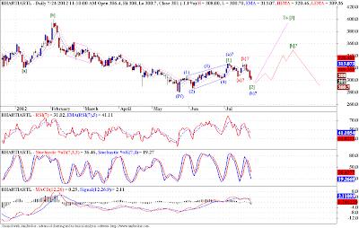 Bharti - Elliott Wave Analysis