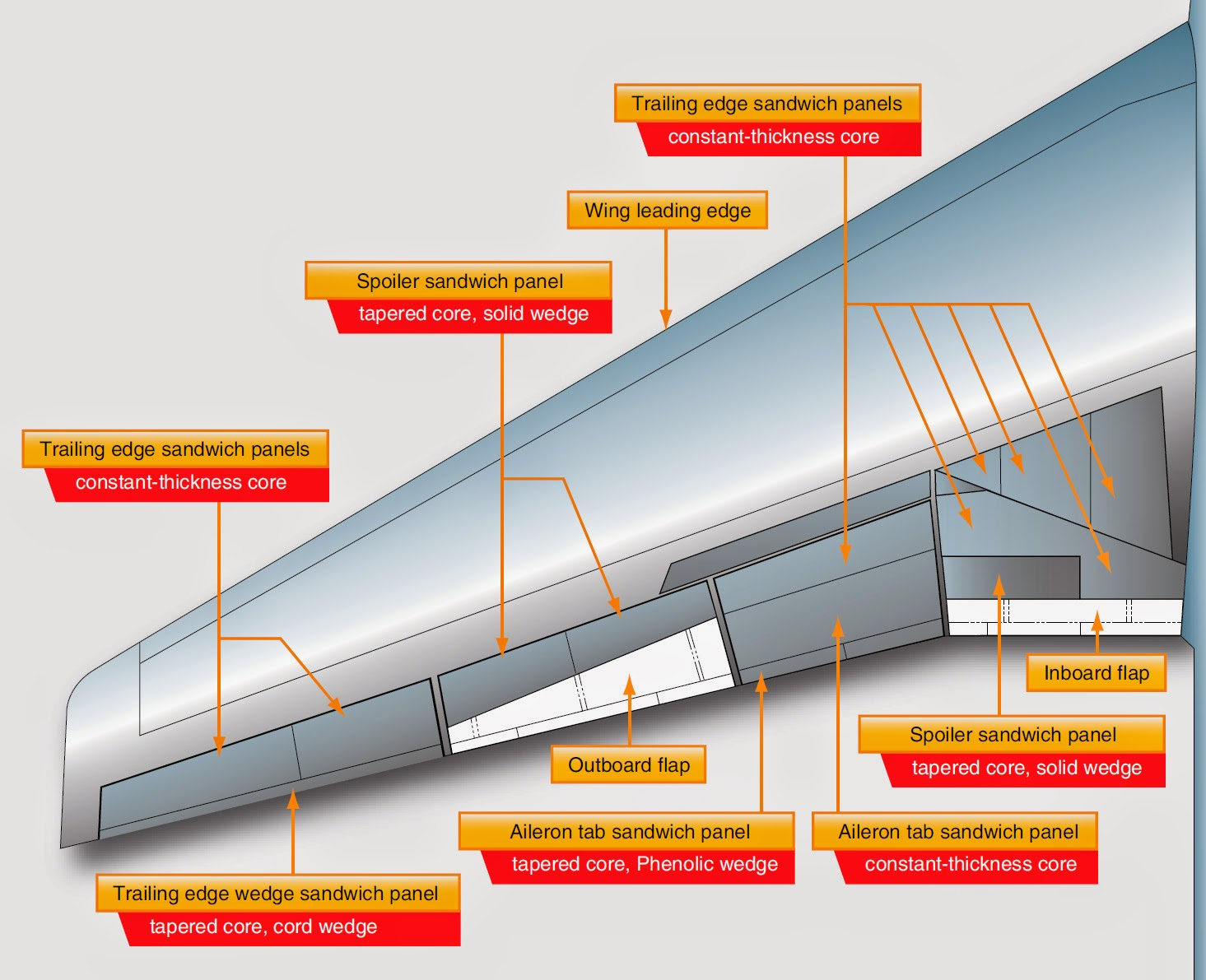 Wings - Aircraft Structures | Aircraft Systems