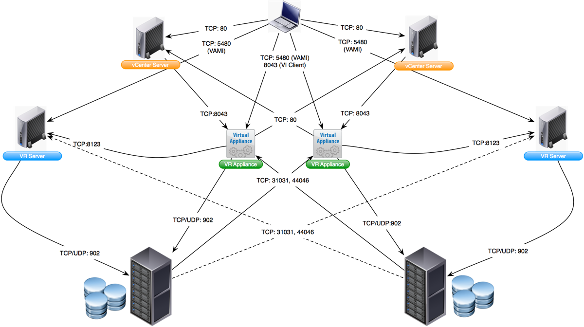virtualpatel.blogspot.com: VMware Network Ports Diagrams