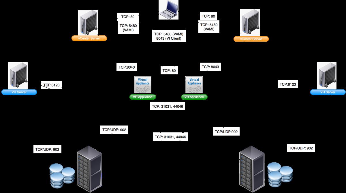 esx cluster diagram