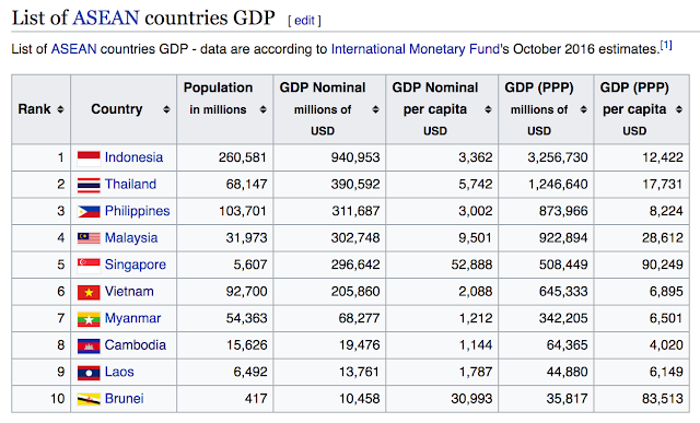 Asean Should Have Four Countries With Over A Trillion