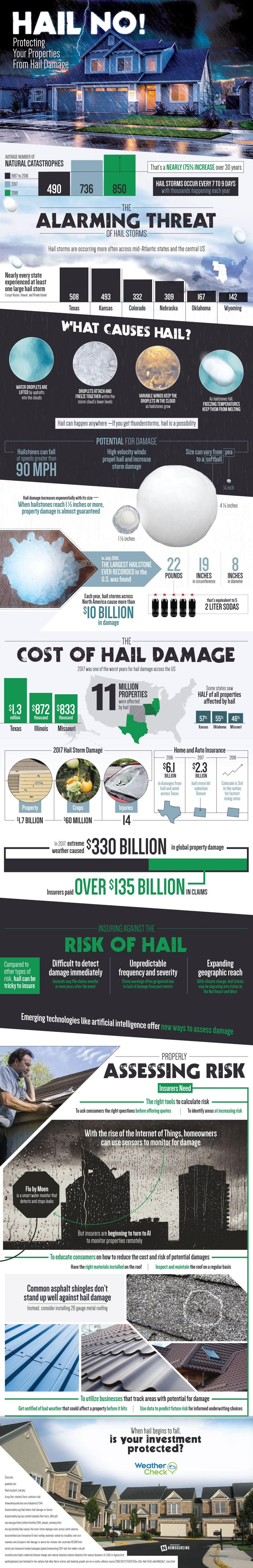 Hail No! The Alarming Cost of Hail Damage #infographic