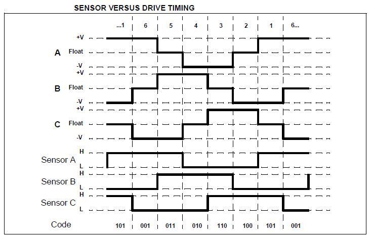 bldc motor hall sensors phase waves