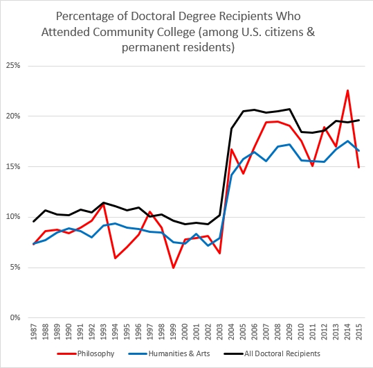 Do Philosophy Professors Tend to Come from Socially Elite Backgrounds?