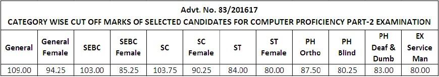 Gujarat Bin Sachivalay Clerk Cut off - Category Wise