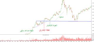مثال لعملية THROWBACK من البورصة المصرية