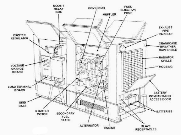 Electrical and Electronics Engineering: Generator Set