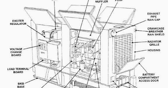 electrical and electronics engineering  generator set