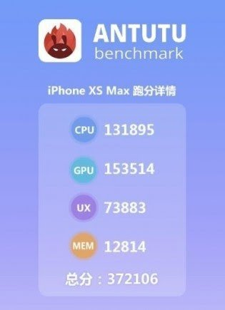 Antutu Benchmark for iPhone XS Max
