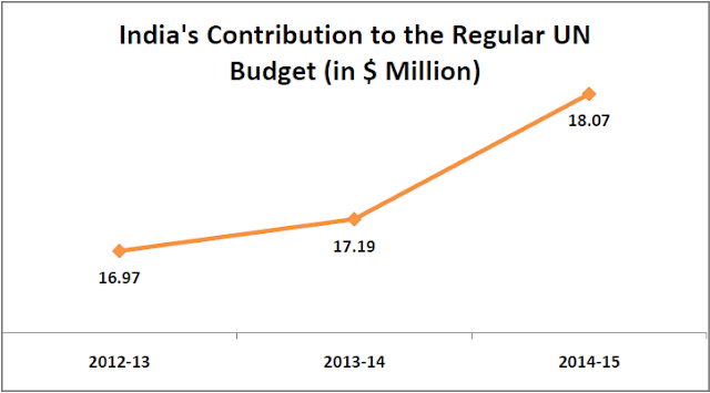 Image Attribute: India's Contribution to Regular UN budget (in $ Million) / Source: factly.in