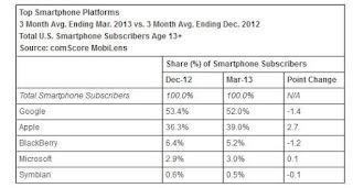 mobile os market share 2013