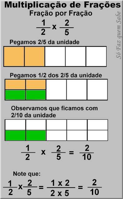 Gráfico mostrando a evolução da regra de multiplicação entre duas frações